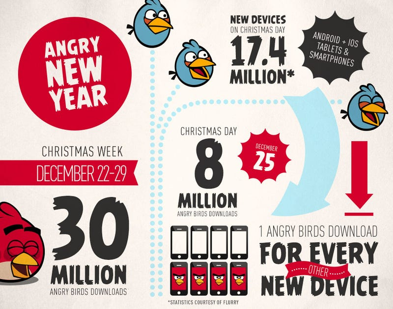 Christmas Was Very, Very Good to Angry Birds