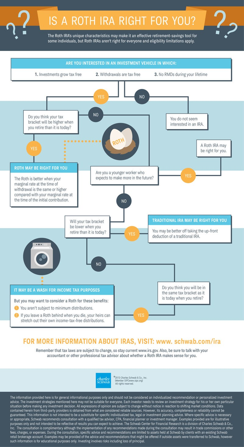 This Infographic Will Help You Decide Between a Roth or Traditional IRA