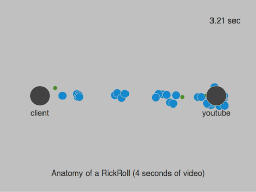 Flying YouTube Packets Prove Visualization Can Make Anything Pretty
