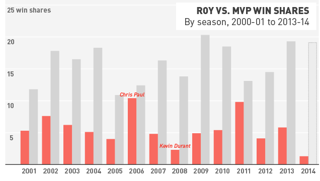 NBA Rookies Were Historically Bad This Year
