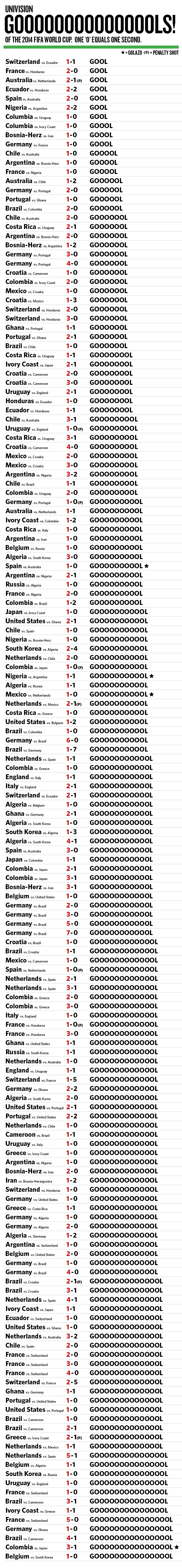 Every Univision ¡GOOOL! Of The World Cup, Ranked By Length