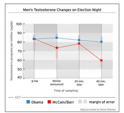 Barack Obama Lowered Republicans' Testosterone