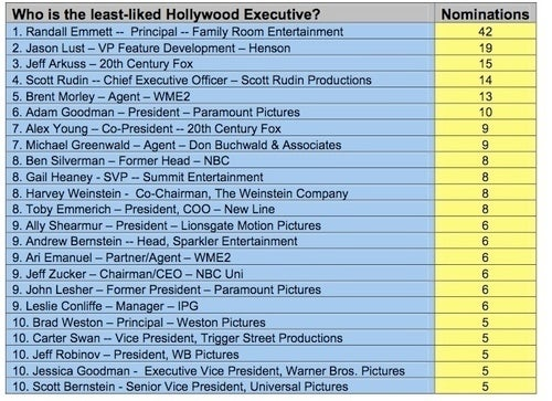 Shocking Upset in Hollywood's Most Despised Boss Awards