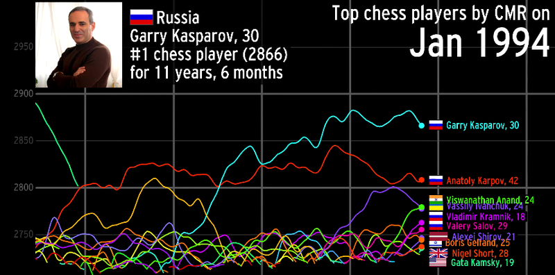 Beautiful Visualization Charts History's Best Chess Players