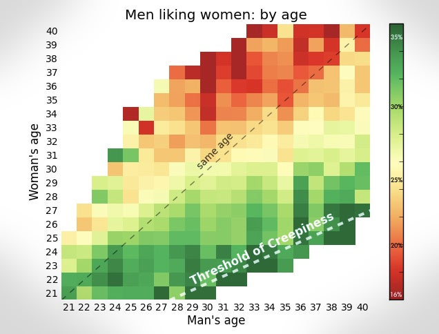 How Your Age Correlates to Interest from the Opposite Sex, With Charts