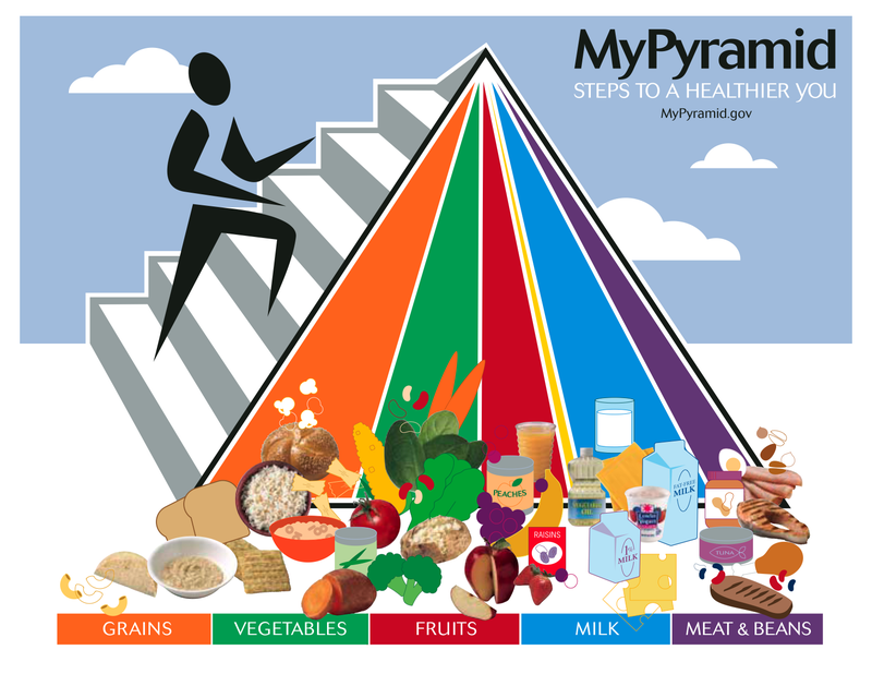 Understanding the Food Group Pyramid and How to Use It For Better Eating