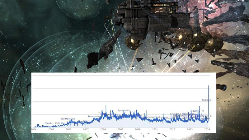 Massive Battle Inspires 15,000 New Players To Join Eve Online