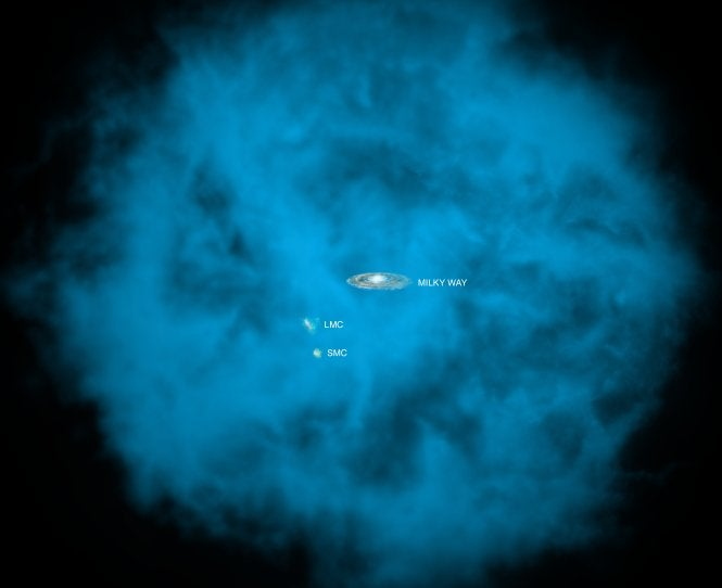 "Milky Way Galaxy is dwarfed by its massive hot gas ""halo"""