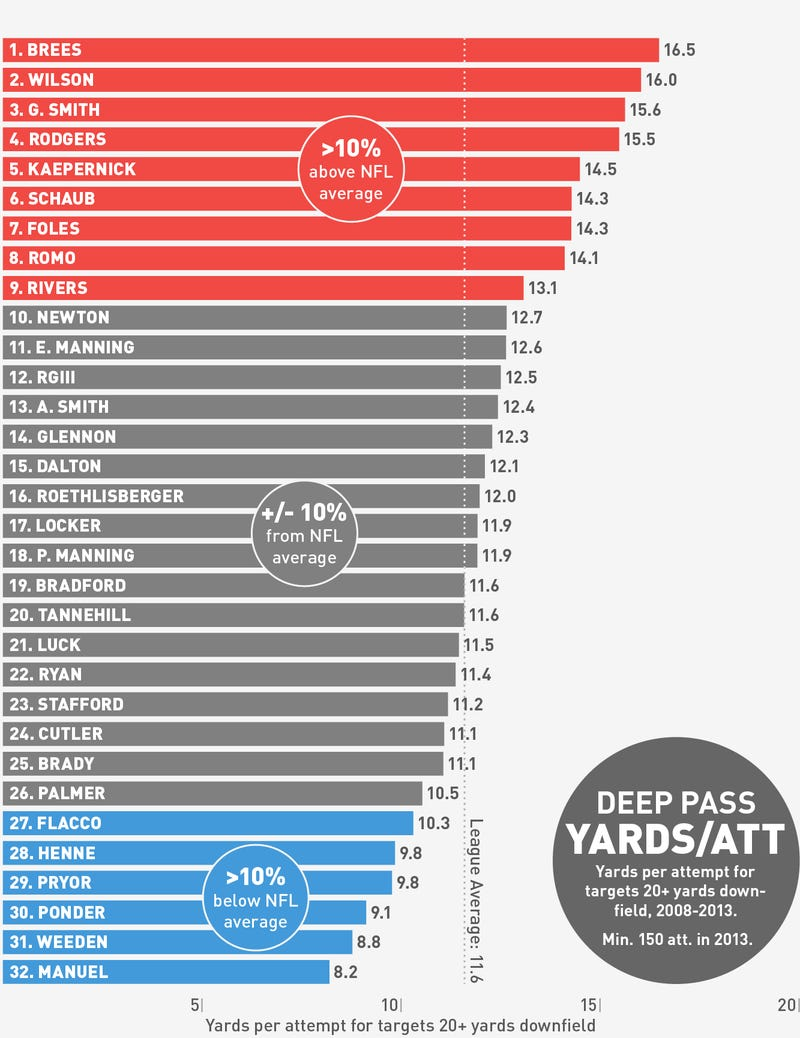 Charts: Who Are The Best Deep Passers In The NFL?