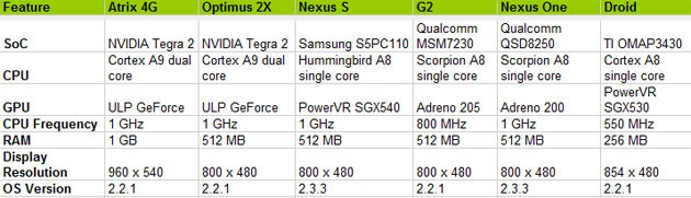 Motorola Atrix vs LG Optimus 2X: Dual-Core Benchmark Battle Go!