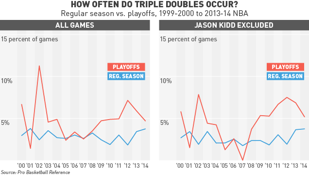 ​Are Triple-Doubles More Common In The Playoffs? (Also: Why?)