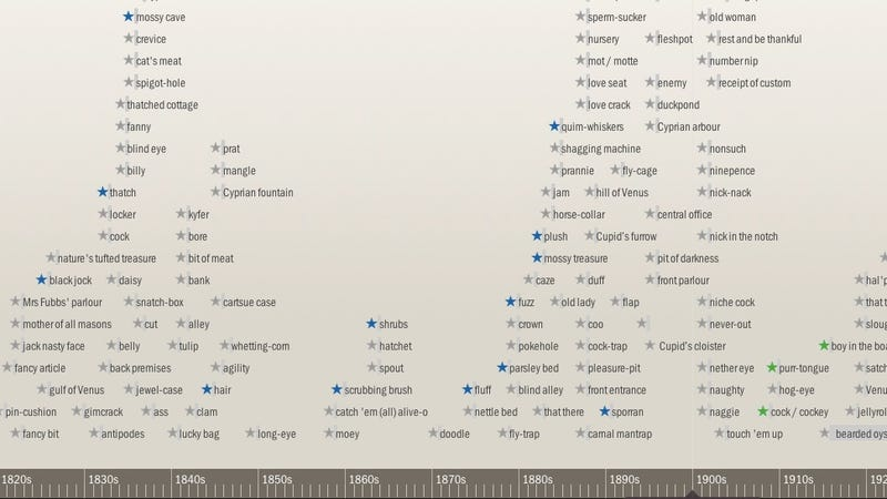 Two Timelines of Slang for Genitalia, from 1250 Through Today