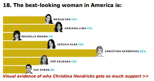 Did Esquire Rig Their 'Best-Looking Woman in America' Poll?