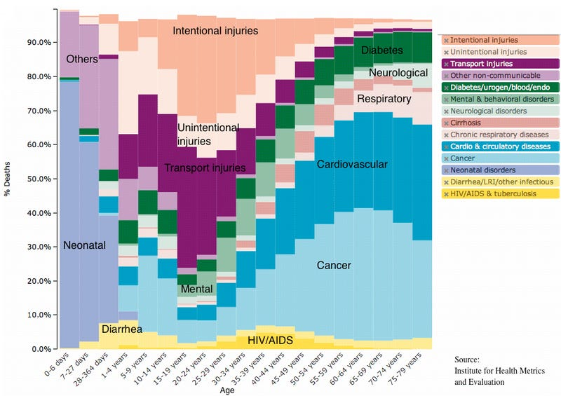 Causes of death across all age groups in the United States