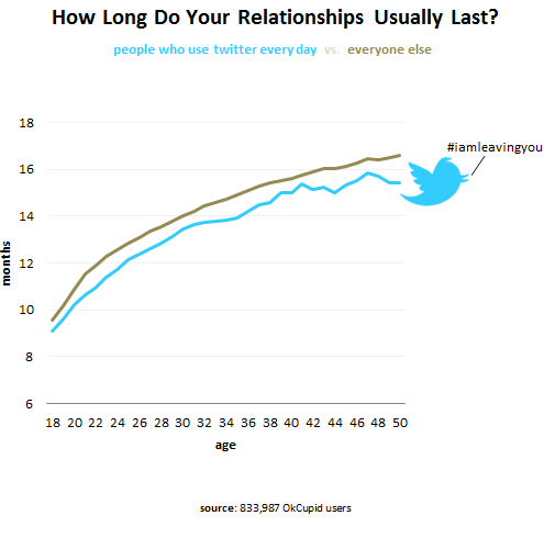 Why Twitter Might Be Ruining Your Love Life