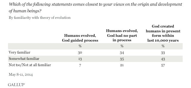 42% Of Americans Believe God Created Humans 10,000 Years Ago