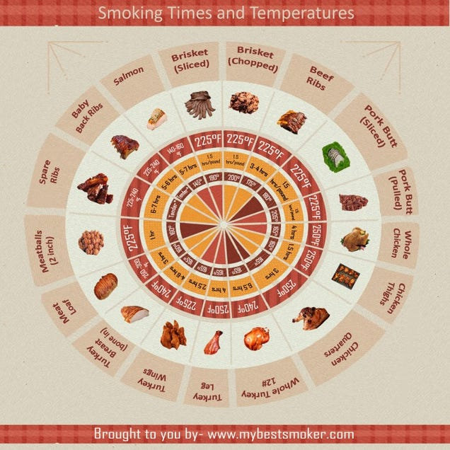 Learn How to Perfectly Smoke Any Kind of Meat with This Chart