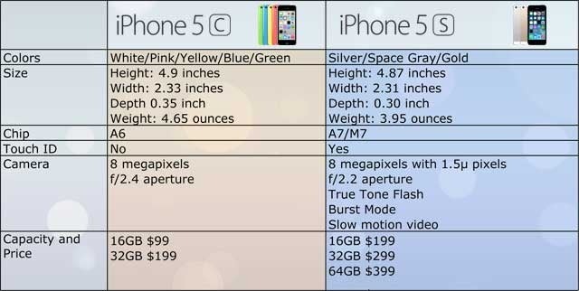 Should I Upgrade to the iPhone 5c or the 5s?