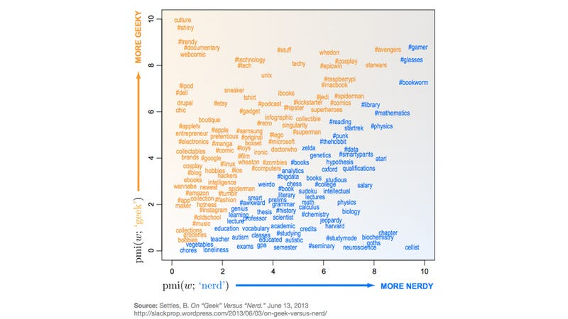 The Difference Between a Geek and a Nerd in One Graph
