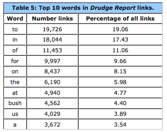 Matt Drudge By the Numbers