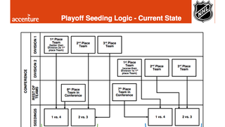 The NHL's New Playoff Format, As Explained By Highly Paid Consultants