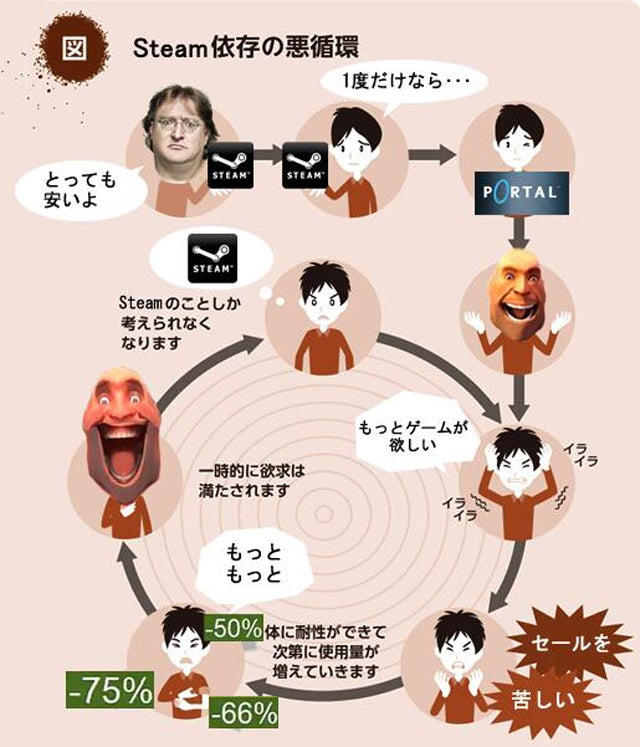 In Japan, the Cycle of Dependency Has Gone Viral