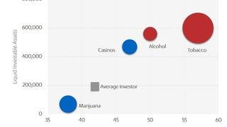 Rich Bastards Love Tobacco Stocks