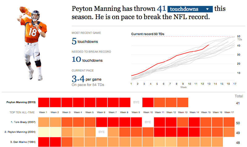 Chart: Peyton Manning Marches Towards The NFL Touchdown Record