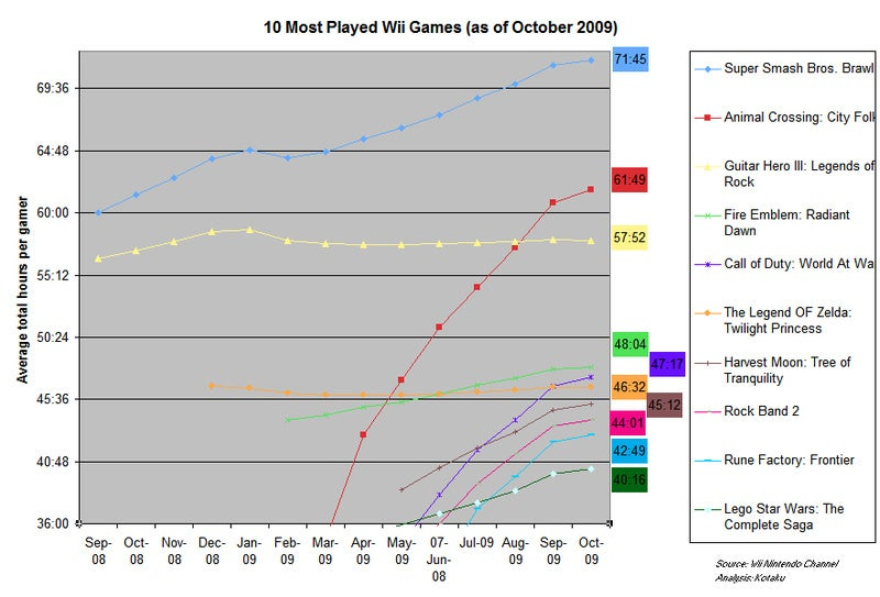 The Ten Most Avidly-Played Wii Games In America (As Of Oct 1)