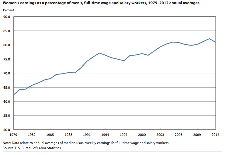 Women Who Work Part-Time Make More Than Men and Other Wage Gap Updates