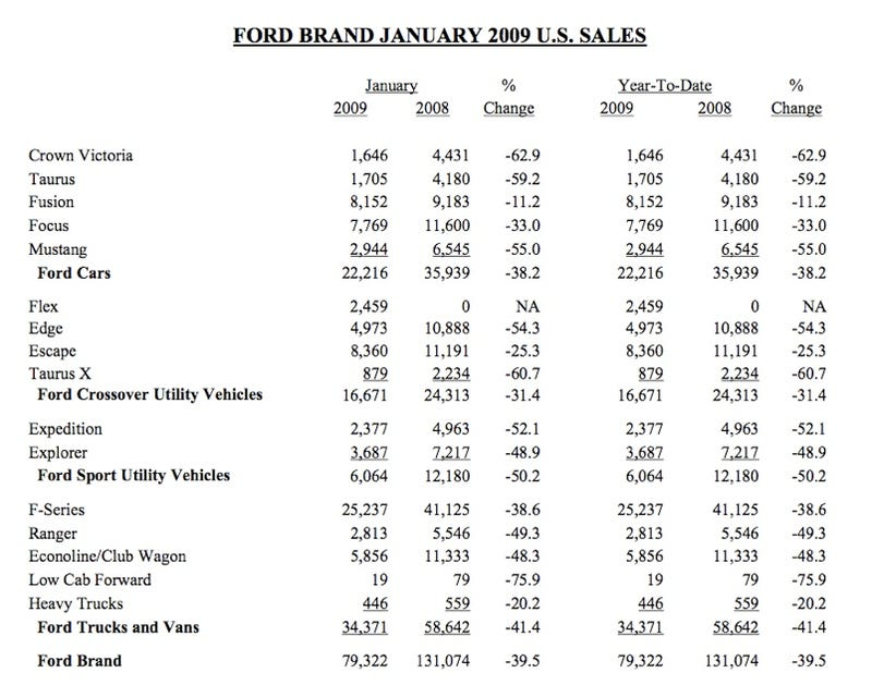 Ford U.S. January Sales Down 44%