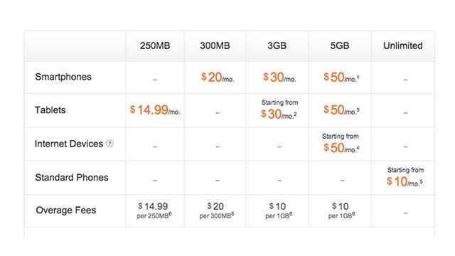 Is AT&T's Smallest Data Plan the Worst Deal in Tech?