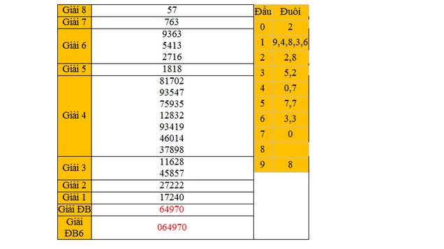 Dự đoán KQXSMN tỉnh Bình Phước ngày 21/3/2015