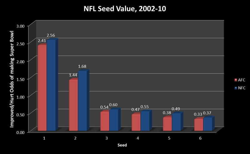 How Much Does NFL Seeding Really Matter?