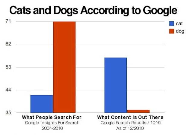 The Supply And Demand Of Internet Dogs And Cats