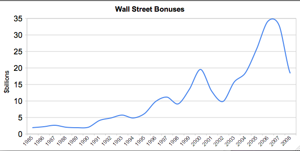 Wall Street Bonuses Decline Appropriately