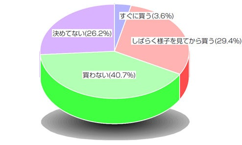 """Japan Poll: Only 3.6 Percent Will Buy DSi """"Soon"""""""