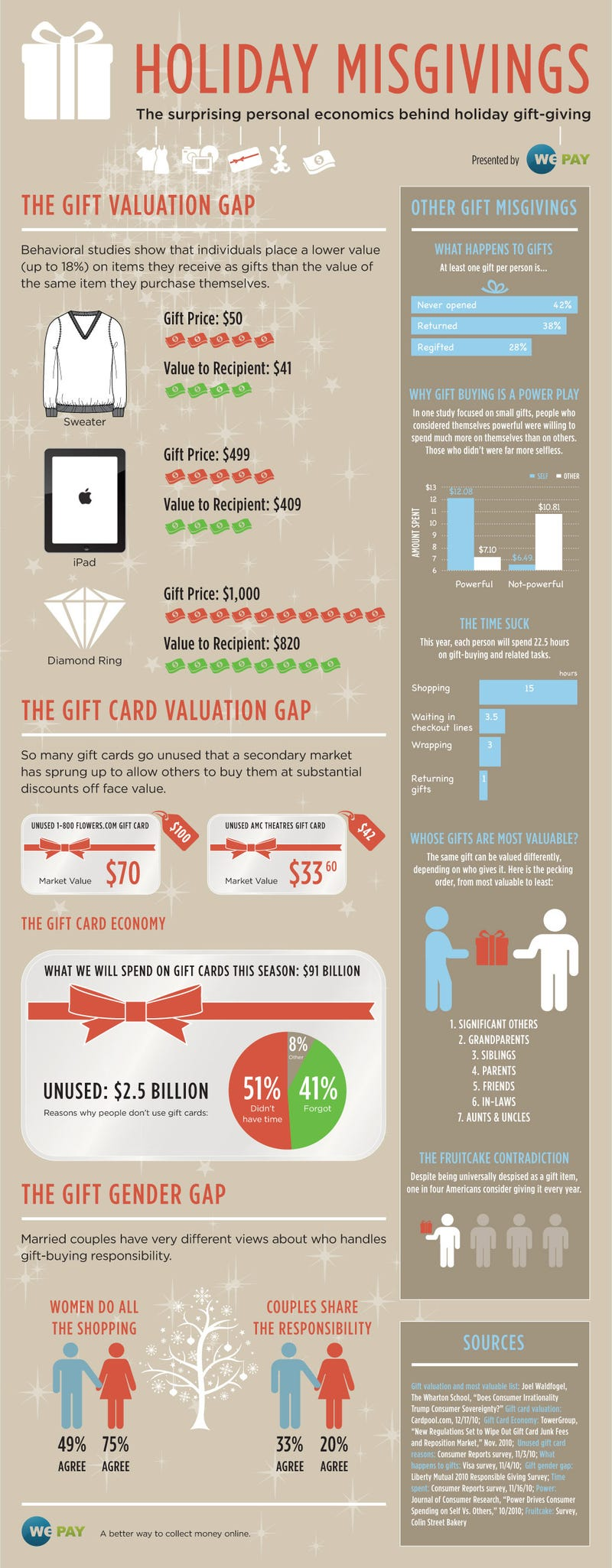 How Your Gifts are Really Valued