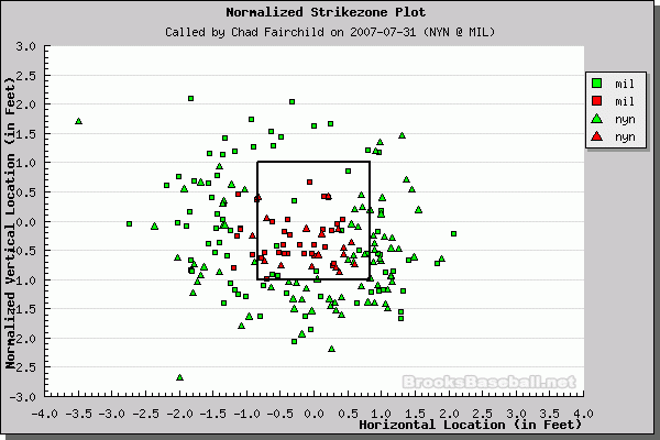 Better Know An Umpire: Chad Fairchild
