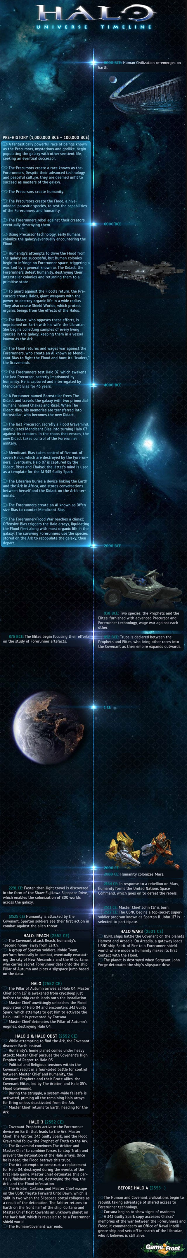Halo's Story Got You Confused? This Chart Might Help. [Update]