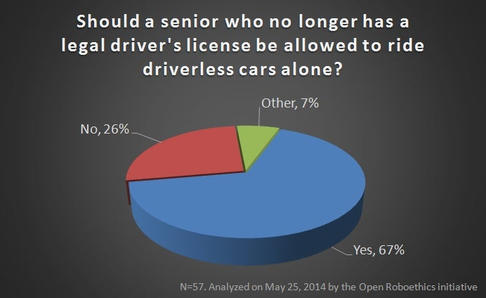 drivers should not be allowed to Mark hornbeck, spokesman for aarp michigan, said concluding that older drivers are a problem is not a jump that people should make driving skill is more related to health than it is to age.