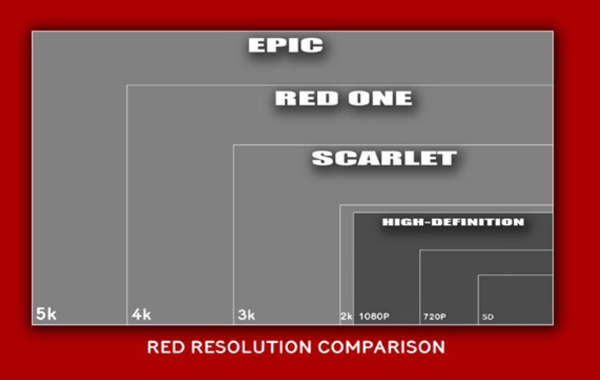 Red's 5k, 4k, and 3k Pro Cameras: What the Resolution Really Means