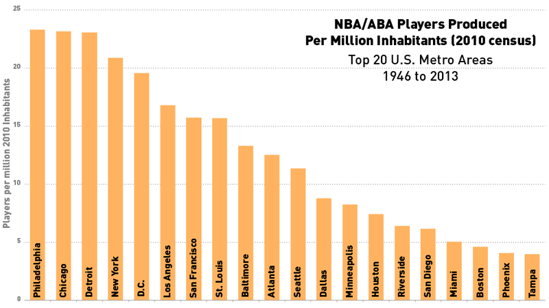 Infographics: Where Do Pro Basketball Players Come From?