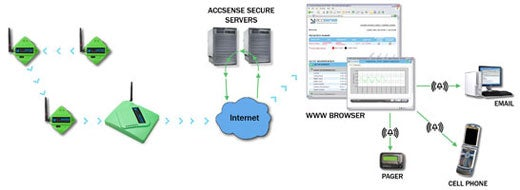 Accsense Remote Monitoring