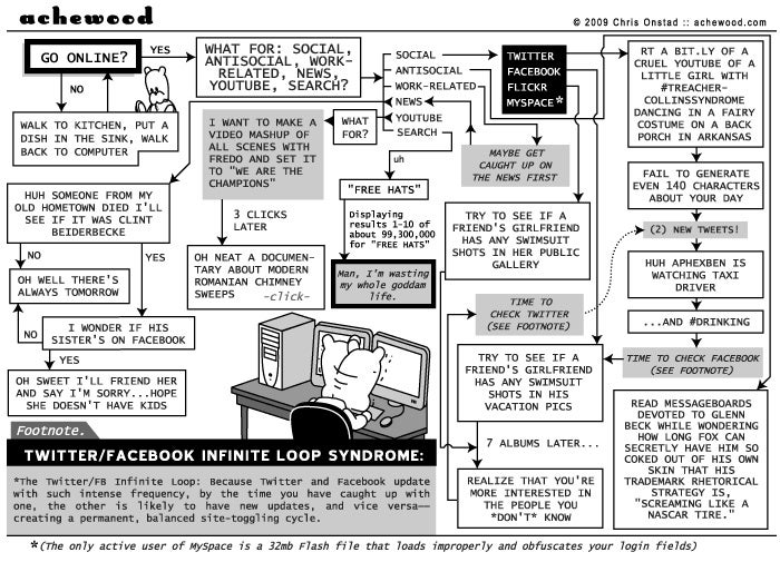 This Web Surfing Flowchart Is Way Too Accurate