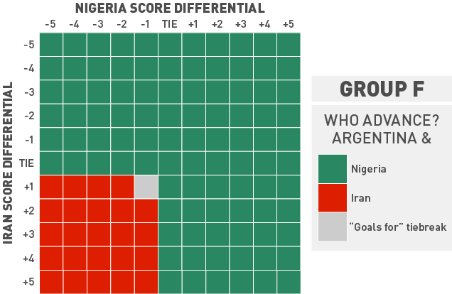How Either Nigeria Or Iran Can Join Argentina In The Next Round