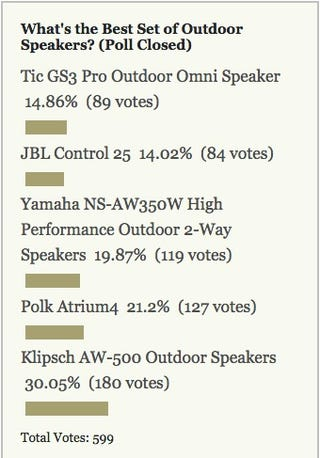 Most Popular Outdoor Speakers: Klipsch AW-500