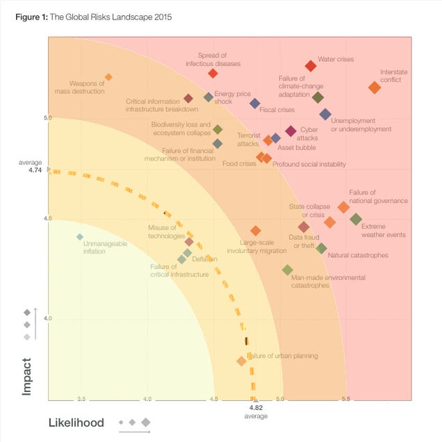 Global Risks 2015: IoT Hacking Becomes a Bigger Threat