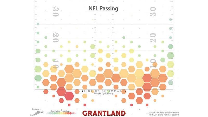Where NFL Quarterbacks Throw, Visualized