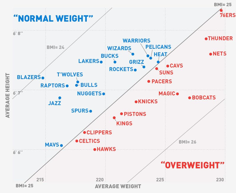 Charts: Who Are The Oldest And Fattest Teams In The NBA?